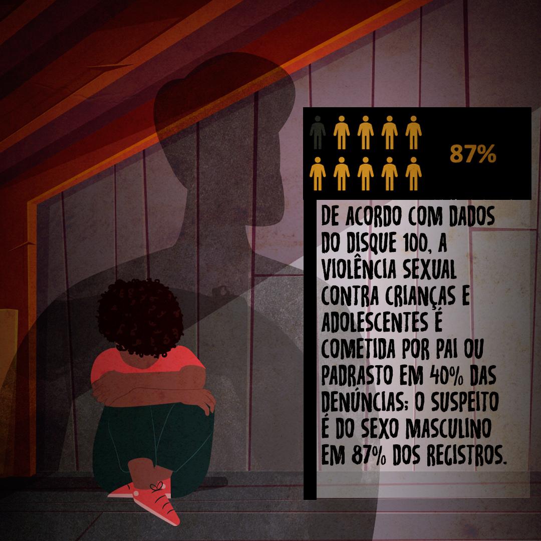 Imagem mostra criança negra no canto de um cômodo, acuada, escondendo o rosto. Atrás dela uma sombra de um homem. texto traz o dado de que 87% dos abusadores são homens