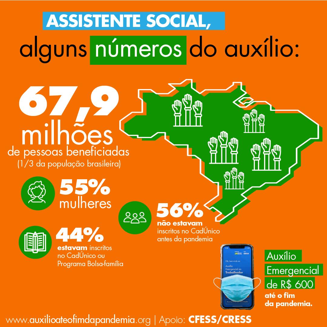 Montagem com fundo laranja traz a imagem do mapa do Brasil. Informações textuais sobre o percentual de pessoas que receberam o auxílio.